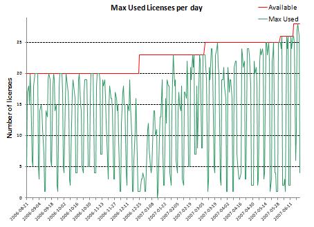 10 months usage